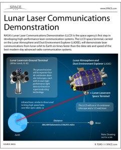 nasa-lunar-laser-communications-demonstration-infographic